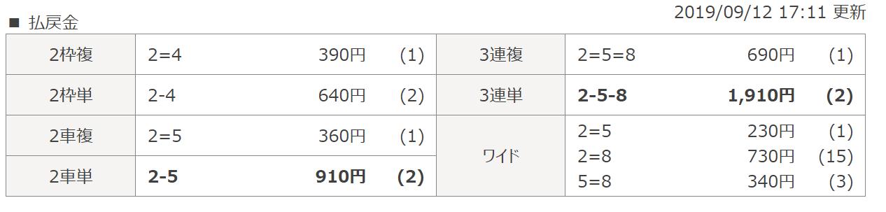 無料予想_20190912_3R_結果