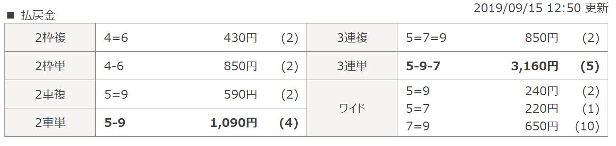 競輪スクープ_無料予想_20190915_松坂5R_レース結果