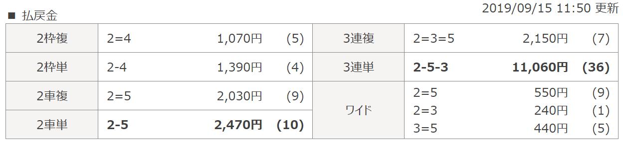 競輪スクープ_無料予想_20190915_松坂3R_レース結果