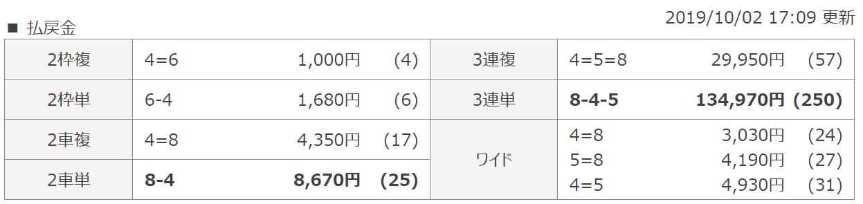 投資CLUB_無料予想_20191002_西武園11Rのレース結果