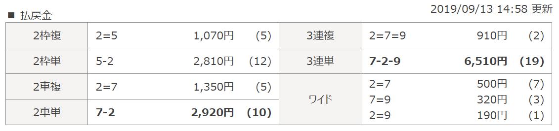 チャリマジ_無料予想_20190913_結果