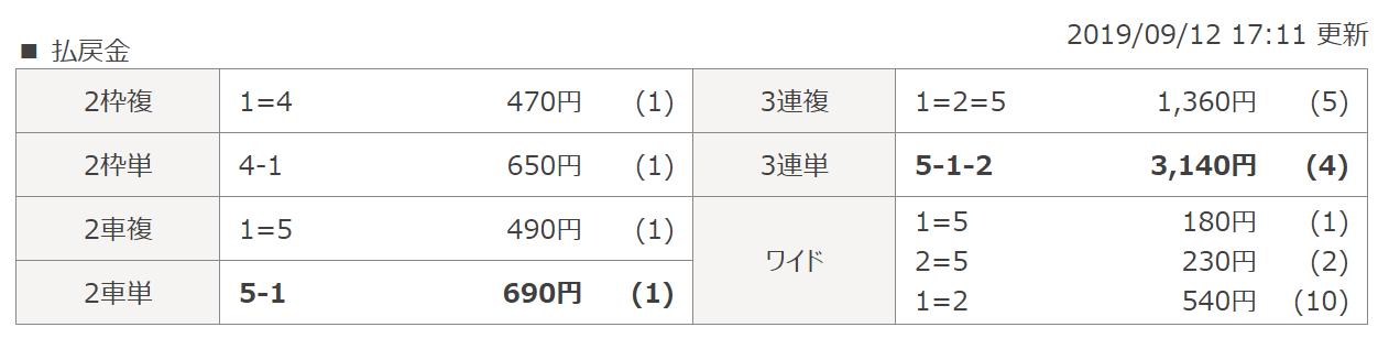 競輪スクープ_無料予想_20190912_結果