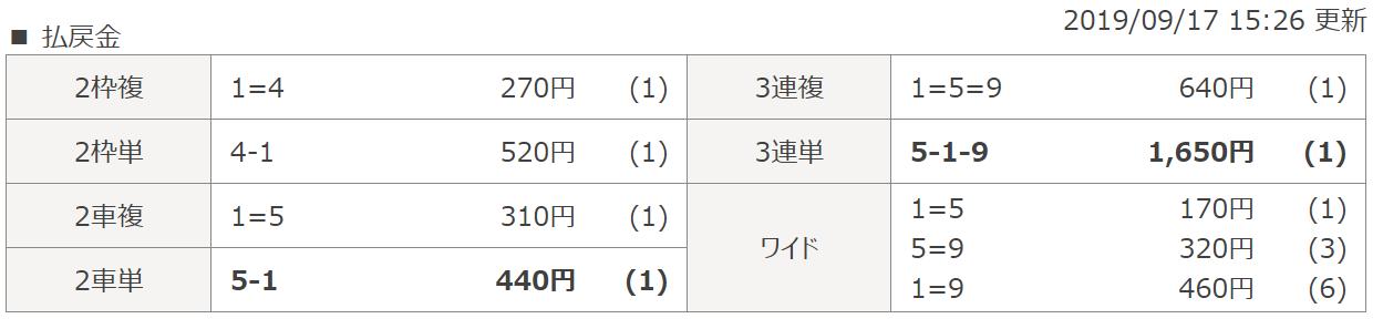 競輪ファンファーレ_無料予想_結果_20190917名古屋10R