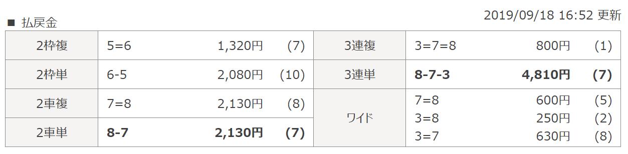 投資CLUB_無料予想_20190918高知11R_結果