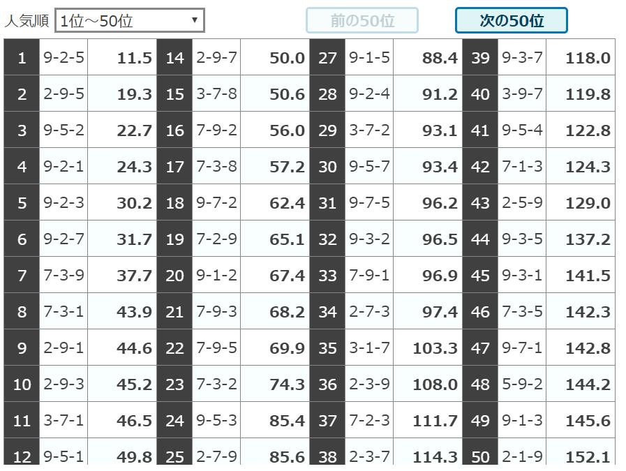 チャリマジ_無料予想_20190913_人気オッズ