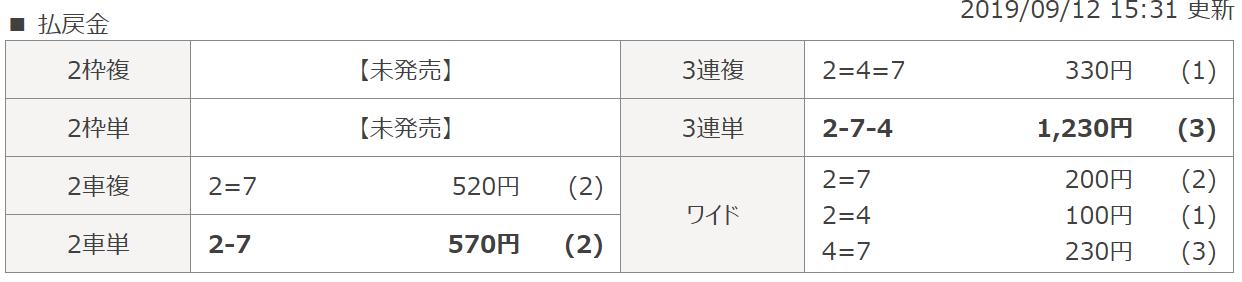 競馬RIDE_無料予想結果_20190912