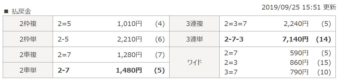 投資Club(クラブ)_無料予想_20190925_結果