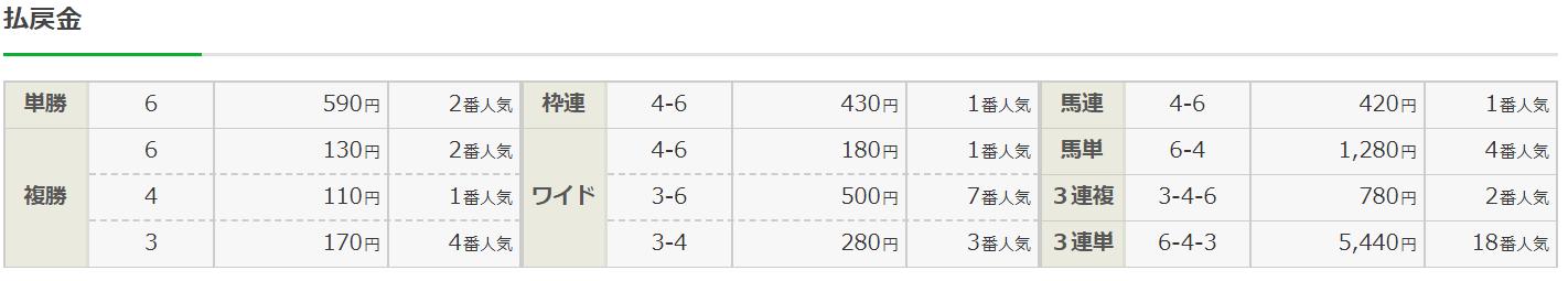 リーク馬券_無料予想_20191014_京都1R_結果