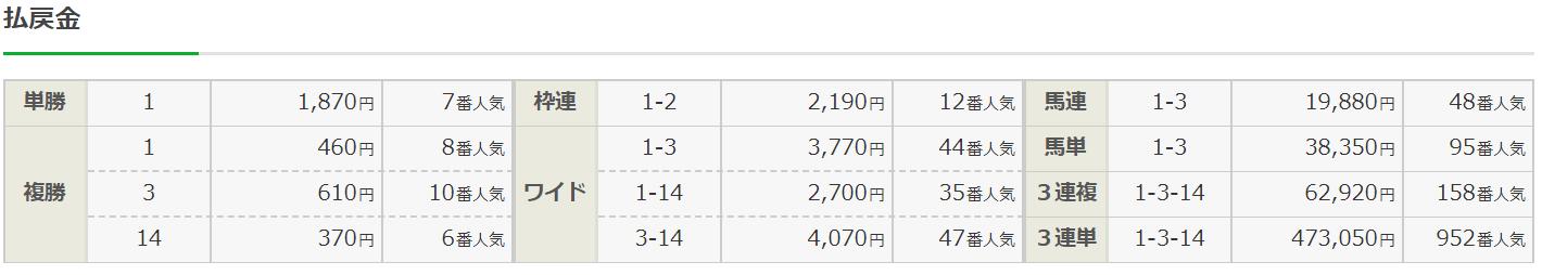 リーク馬券_無料予想_20191103_京都11R_結果