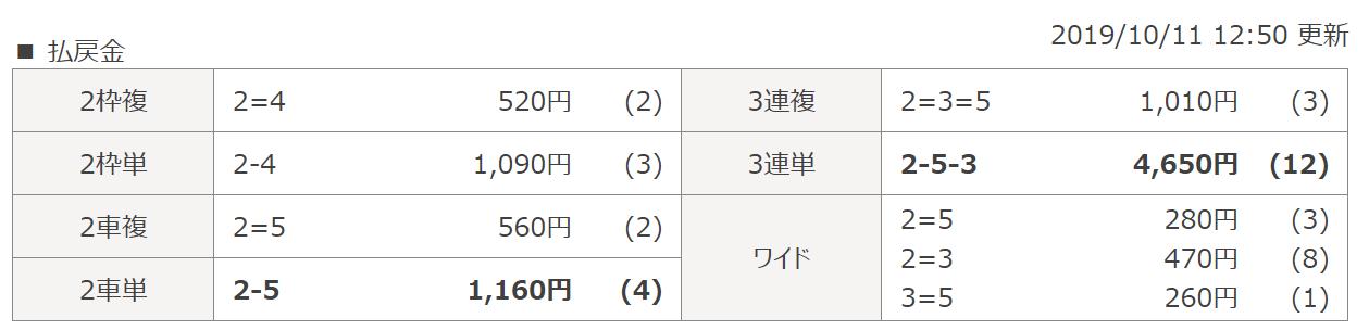 競輪チャンネル_20191011_無料予想_前橋5R_レース結果-min