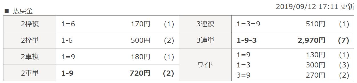 競輪チャンネル_無料予想_20190912_西武園4R_結果