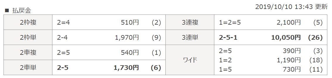 201910101_無料予想_取手6R_レース結果