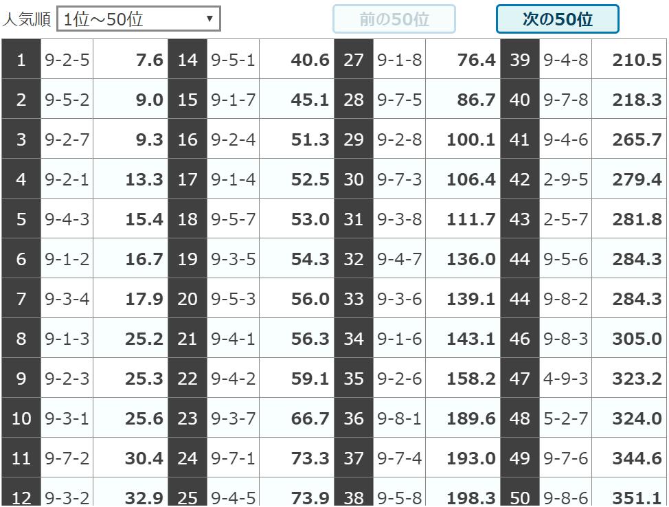 競輪チャンネル_無料予想_20191001_西武園5R_オッズ