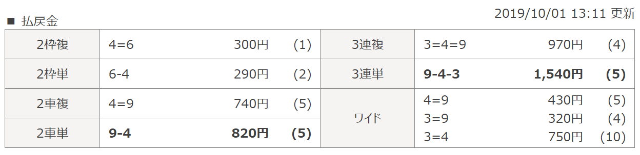 競輪チャンネル_無料予想_20191001_西武園5R_結果