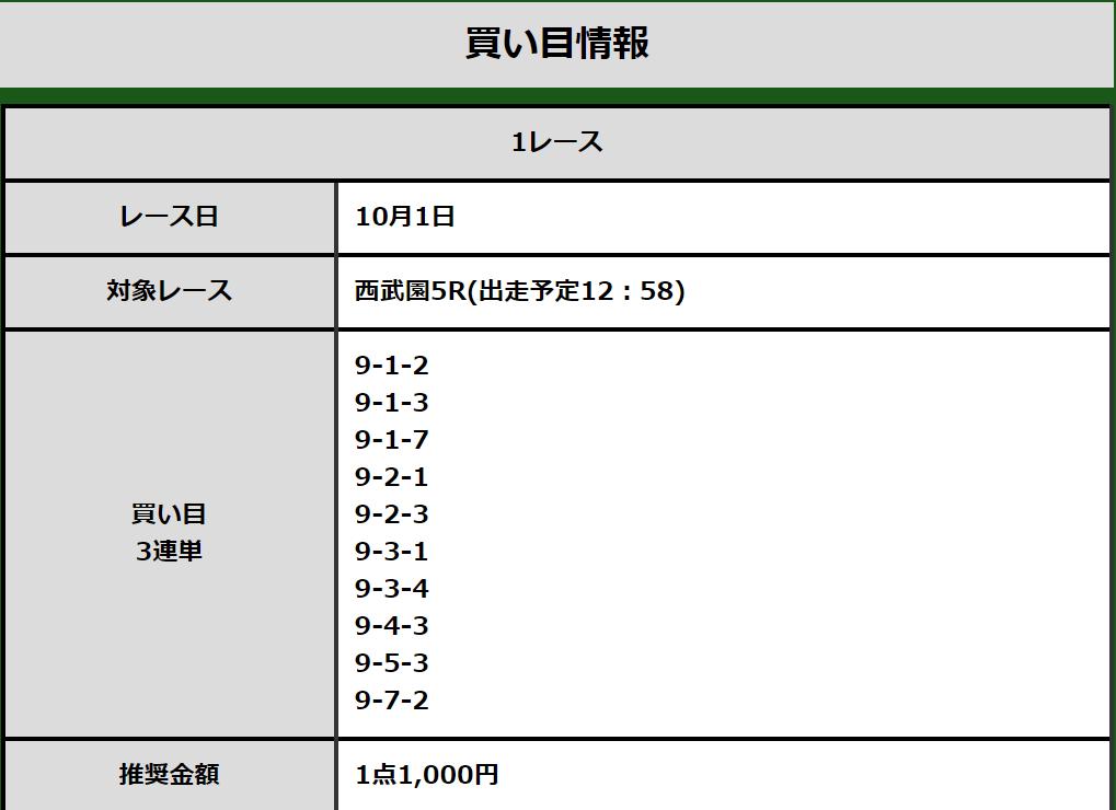 競輪チャンネル_無料予想_20191001_西武園5R_予想