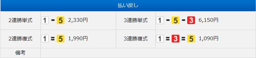 競艇革命V-MAX_無料予想_20191103_結果