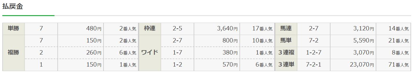 ダビコレ_無料予想_20191103_結果
