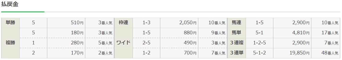 ダビコレ_無料予想_20191124_結果