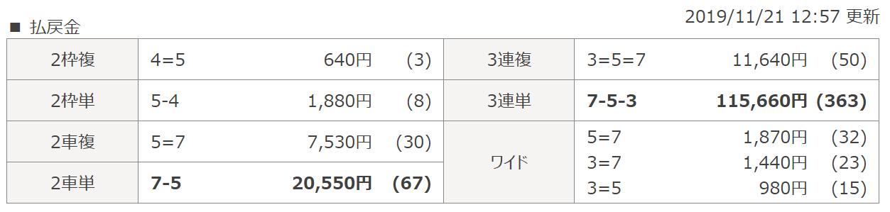 競輪ギア_無料情報_検証_久留米6R_レース結果