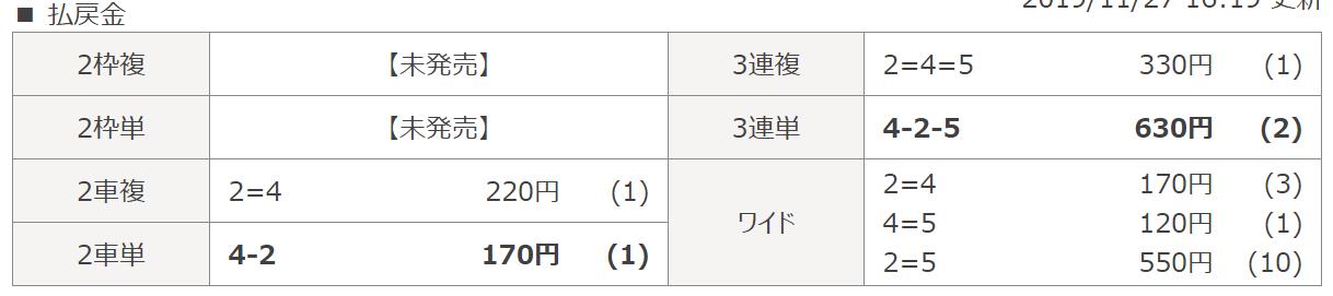 競輪ビクトリー_無料予想_20191127_富山5R_結果