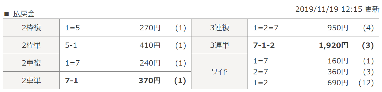 競輪ギア_無料情報_検証_大宮4R_レース結果