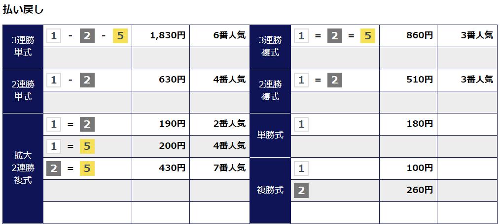 競艇道_無料予想_20191222_結果