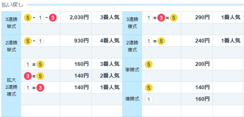 競艇道_無料予想_20191222_唐津7R_レース結果