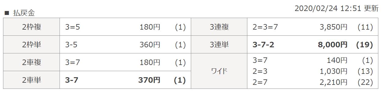 全力ペダル_無料情報_20200224_和歌山6R_レース結果