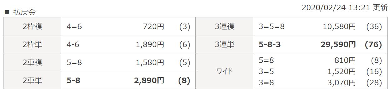 デボラ競輪_無料情報_202024_和歌山7R_レース結果
