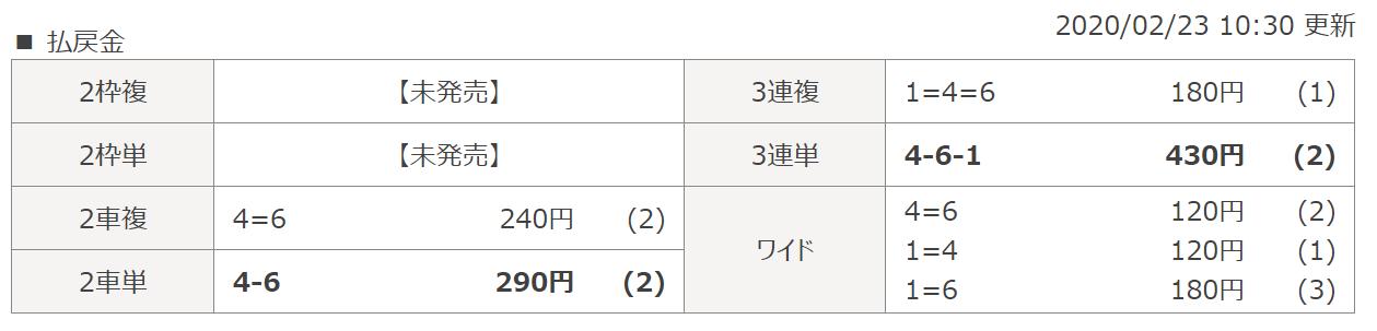 競輪ジャンジャン_無料予想_前橋7R_20200221_レース結果