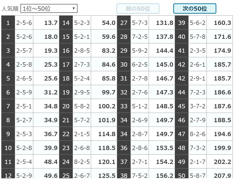 デボラ競輪_無料情報_202024_和歌山7R_人気オッズ