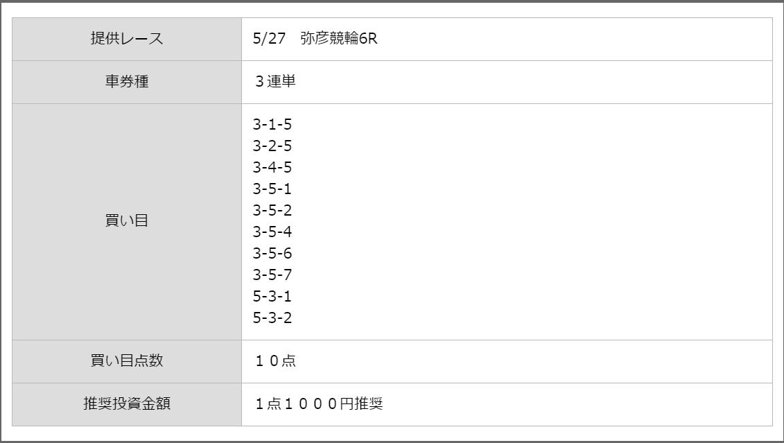 シャカリキライダー_無料予想_5月27日弥彦競輪6R_悪徳ガチ検証Z