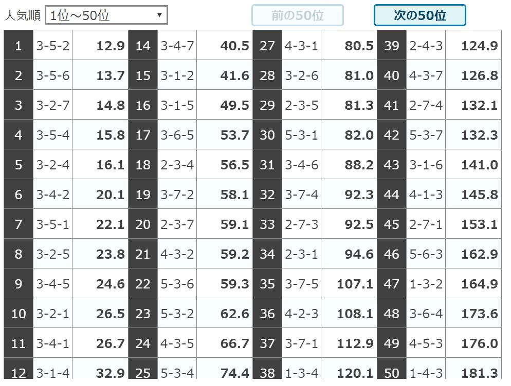 シャカリキライダー_無料予想_5月27日弥彦競輪6R_人気オッズ_悪徳ガチ検証Z