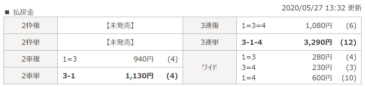 シャカリキライダー_無料予想_5月27日弥彦競輪6R_レース結果_悪徳ガチ検証Z