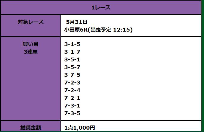 全力ペダル_無料予想_東京スポーツ杯_5月31日