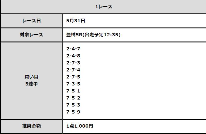 必勝!競輪チャンネル_無料予想_全プロ記念競輪_5月31日