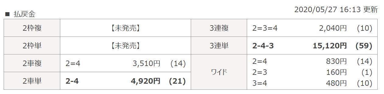 競輪裏街道_無料予想_5月27日_弥彦競輪場11R_レース結果_悪徳ガチ検証Z