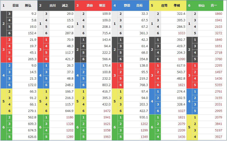 競艇トップ_6月30日_多摩川5R_オッズ