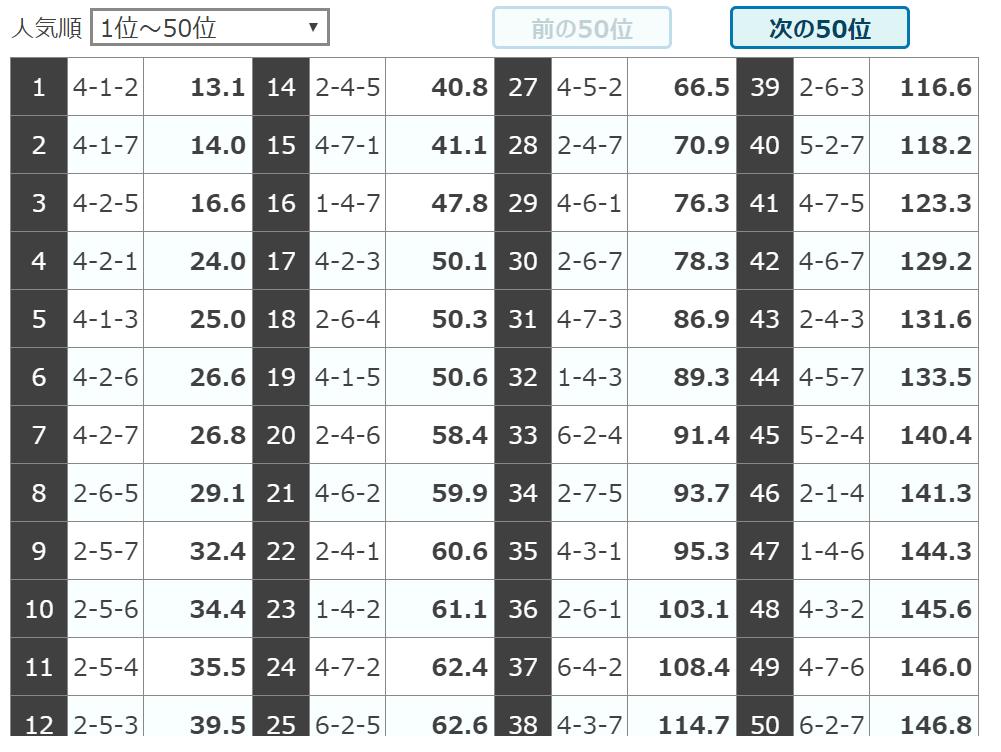 シャカリキライダー_無料予想_5月26日_オッズ