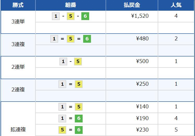24ボート_無料予想_5月27日‗児島5Rレース結果_悪徳ガチ検証Z