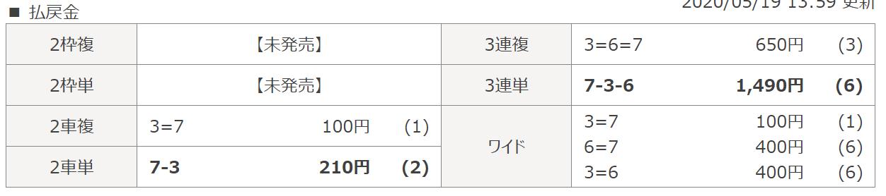 シャカリキライダー_無料情報_5月19日川崎7R_レース結果