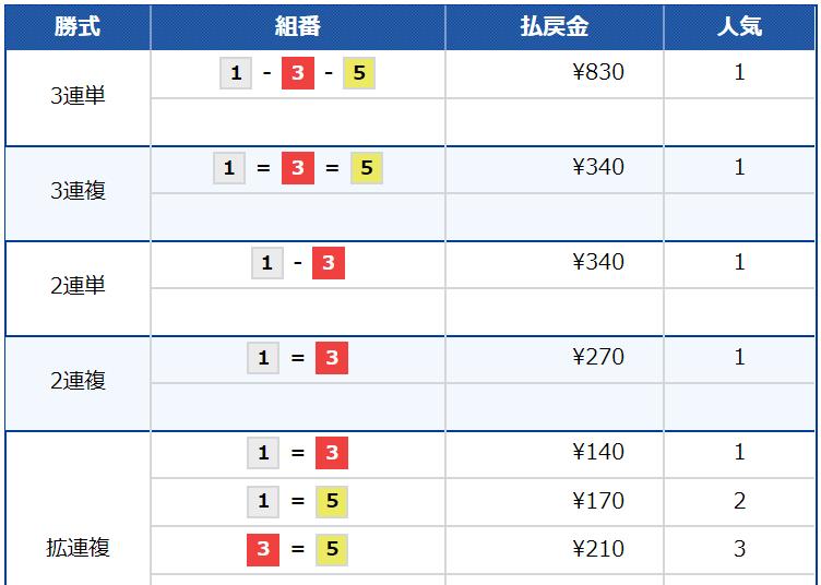 競艇トップ_6月30日_多摩川4R_レース結果
