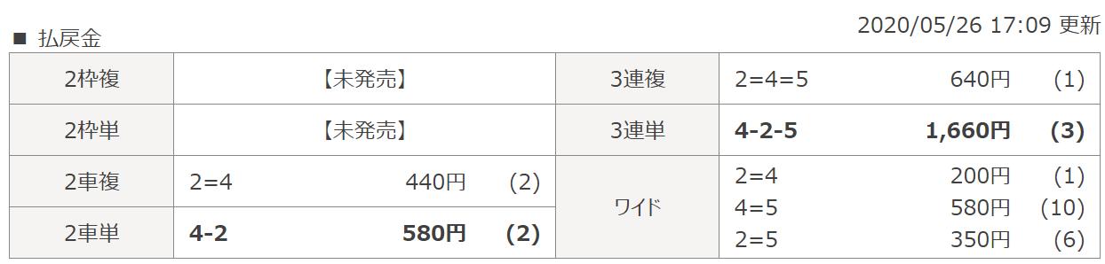 シャカリキライダー_無料予想_5月26日_レース結果