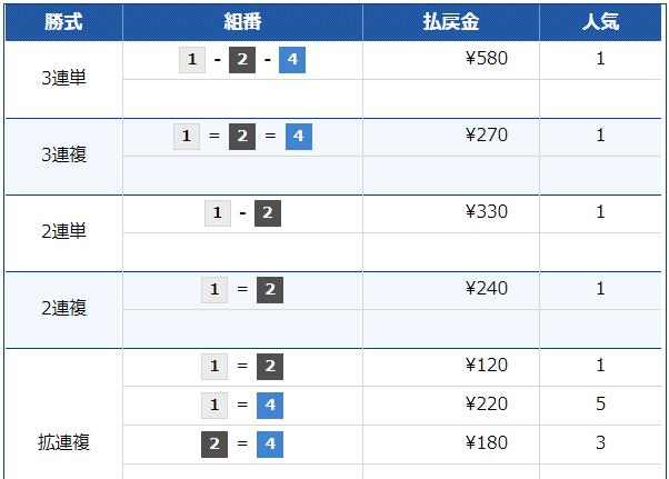 競艇トップ_6月30日_多摩川5R_レース結果