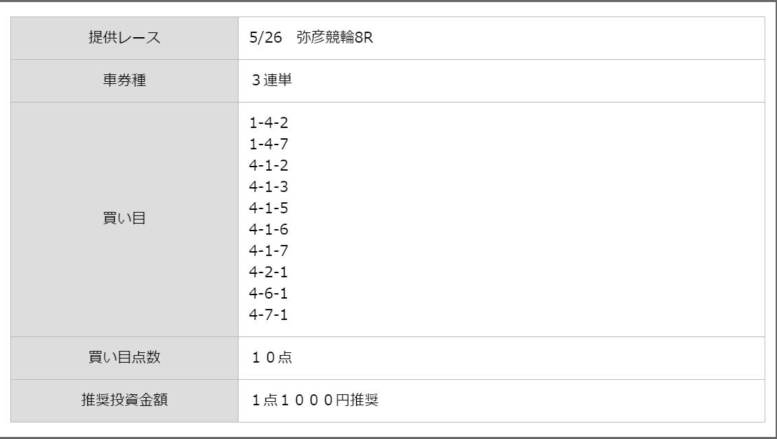シャカリキライダー_無料予想_5月26日_予想内容