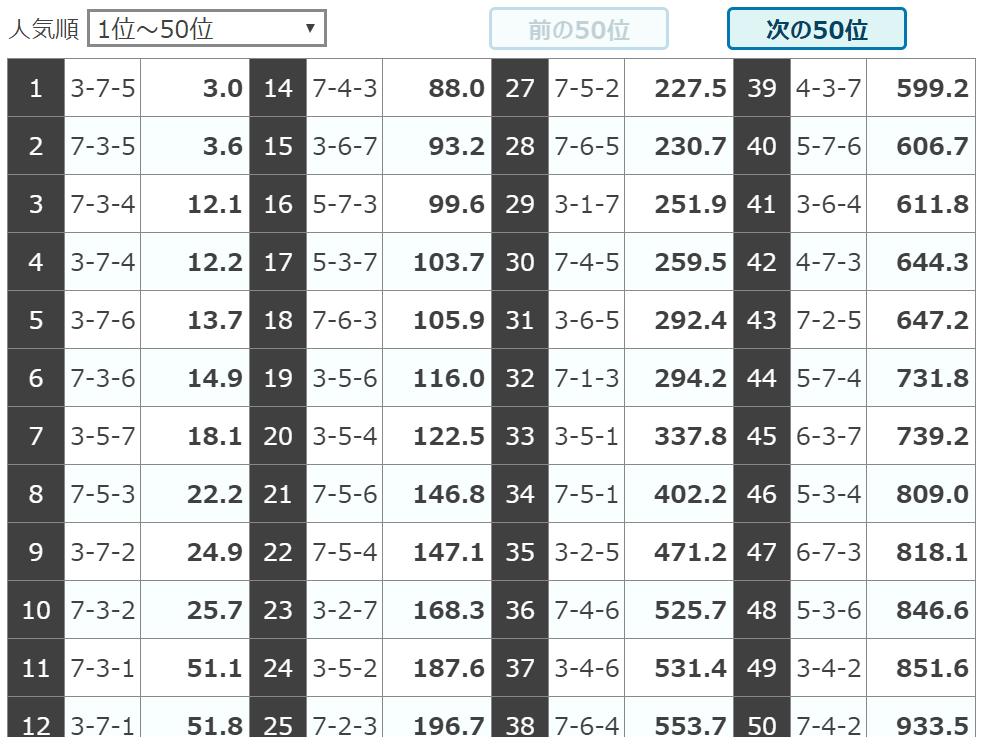 シャカリキライダー_無料情報_5月19日川崎7R_オッズ