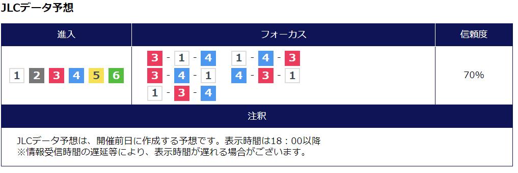 6月29日_徳山8R_日本トーター杯争奪戦_JIC予想