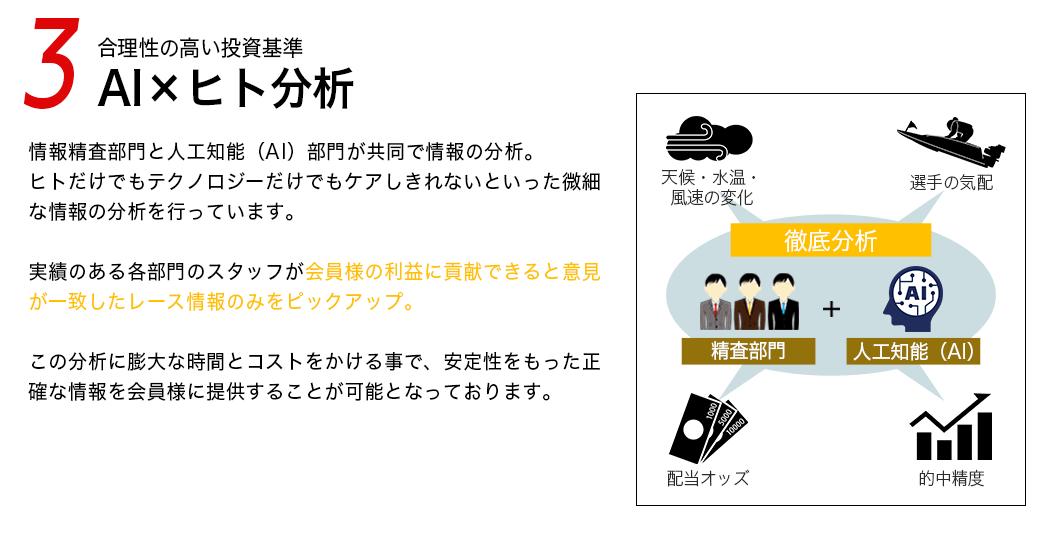 競艇魂_競艇魂の特徴_AI×ヒト分析