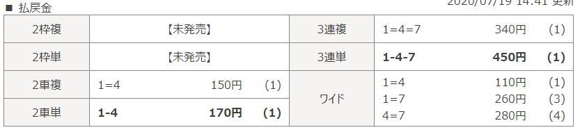 競輪エボルブ_無料予想_レース結果