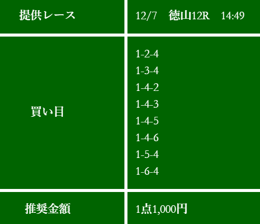 競艇ブル_無料予想_徳山競艇場12R